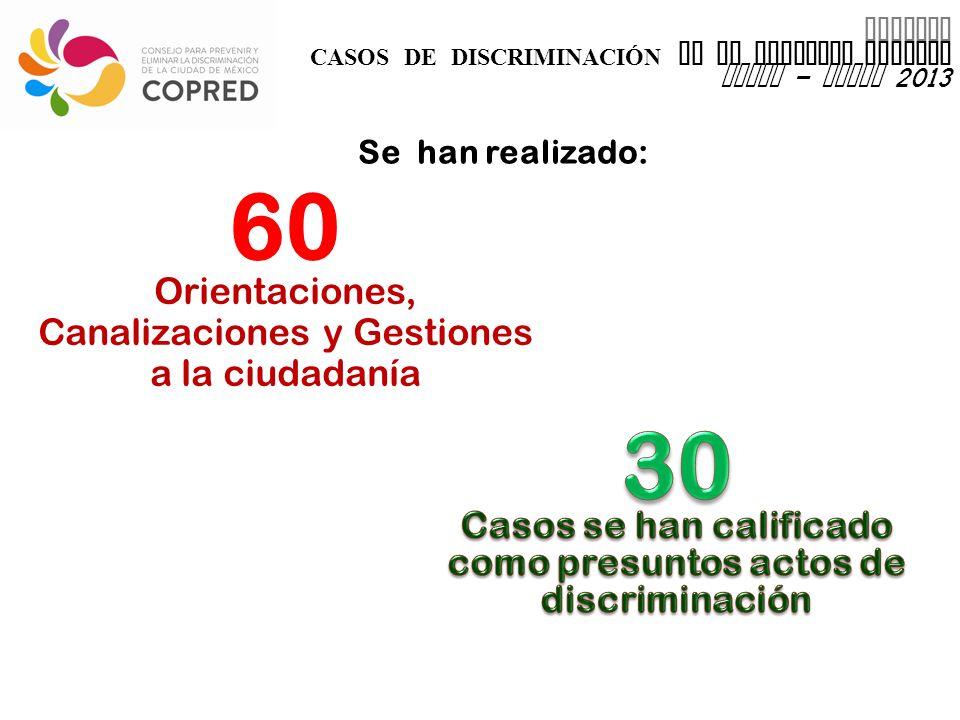 INFORME CASOS DE DISCRIMINACIÓN EN EL DISTRITO FEDERAL enero – marzo 2013 60 Orientaciones, Canalizaciones y Gestiones a la ciudadanía Se han realizado: