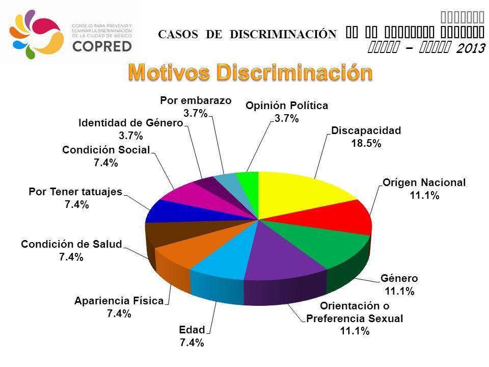 INFORME CASOS DE DISCRIMINACIÓN EN EL DISTRITO FEDERAL enero – marzo 2013 3.7%