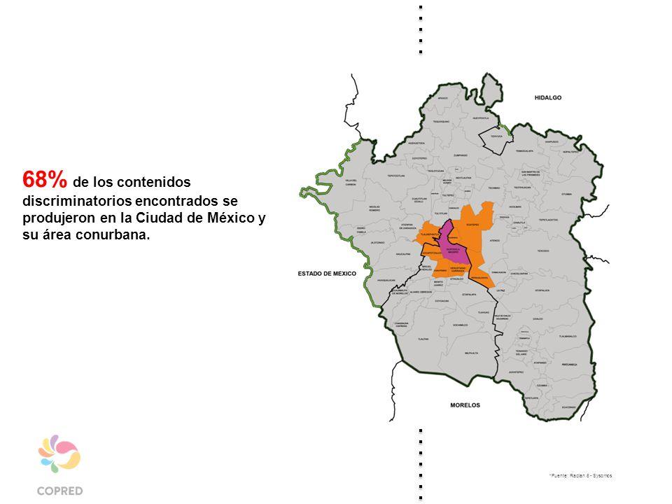 68% de los contenidos discriminatorios encontrados se produjeron en la Ciudad de México y su área conurbana.
