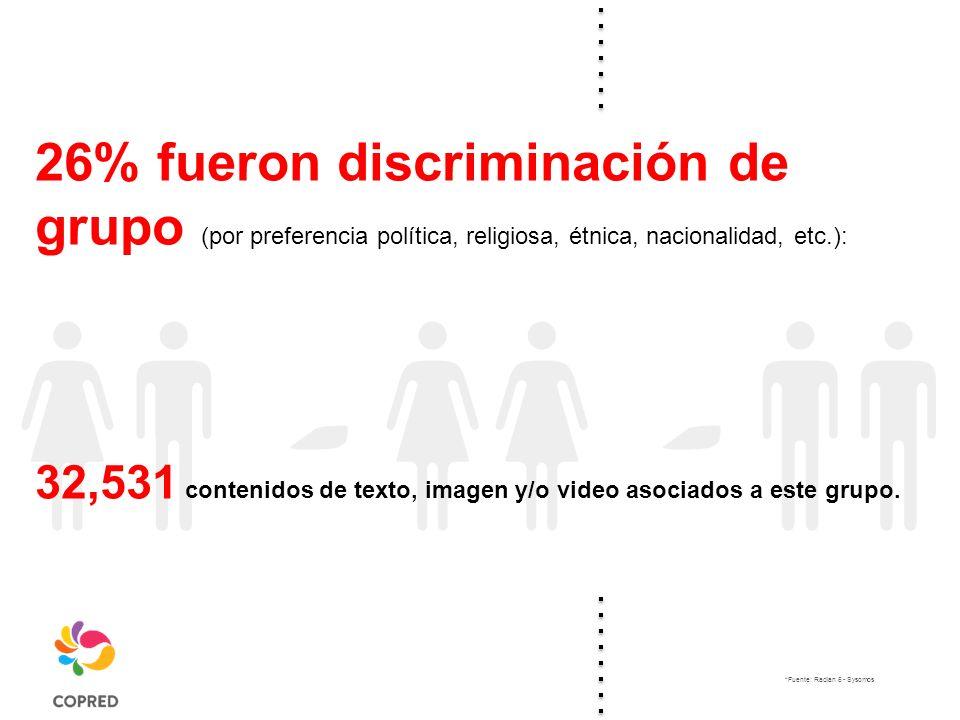 26% fueron discriminación de grupo (por preferencia política, religiosa, étnica, nacionalidad, etc.): 32,531 contenidos de texto, imagen y/o video asociados a este grupo.