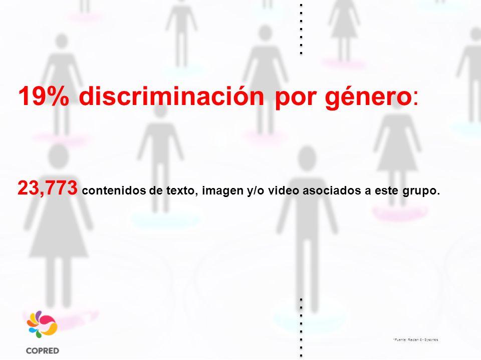 19% discriminación por género: 23,773 contenidos de texto, imagen y/o video asociados a este grupo.