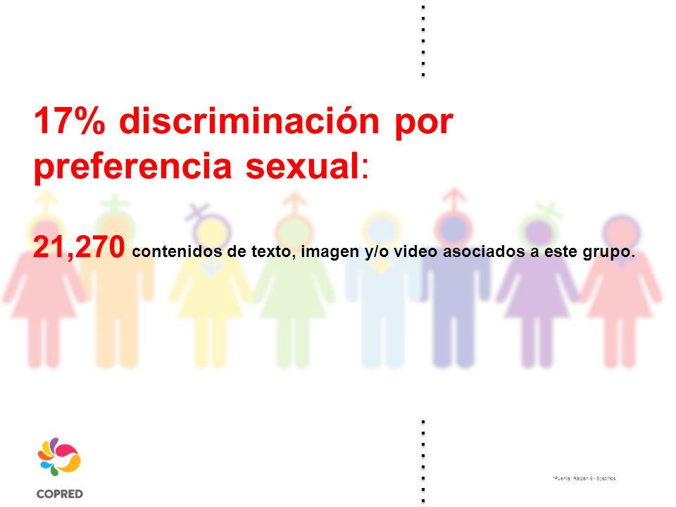 17% discriminación por preferencia sexual: 21,270 contenidos de texto, imagen y/o video asociados a este grupo.