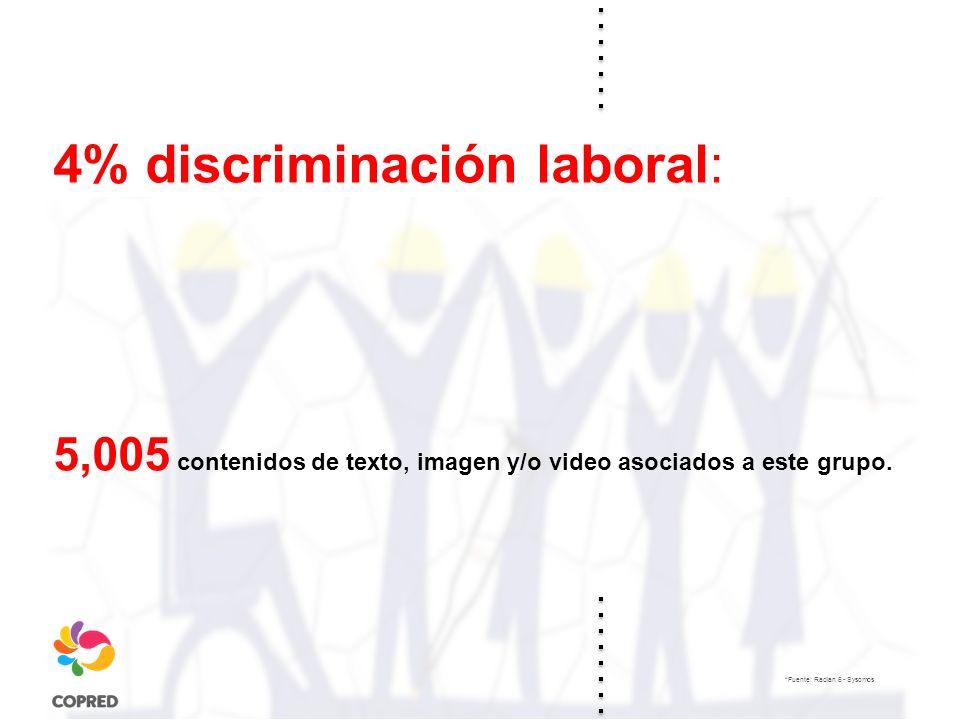 4% discriminación laboral: 5,005 contenidos de texto, imagen y/o video asociados a este grupo.