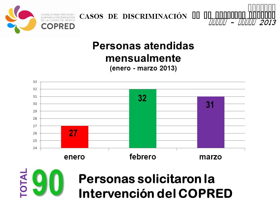 INFORME CASOS DE DISCRIMINACIÓN EN EL DISTRITO FEDERAL enero - marzo 2013 90 TOTAL Personas solicitaron la Intervención del COPRED 32 31 27