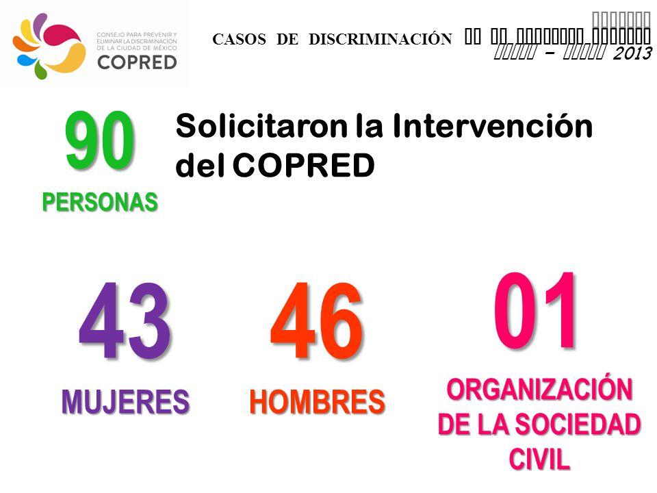 INFORME CASOS DE DISCRIMINACIÓN EN EL DISTRITO FEDERAL enero – marzo 2013 90PERSONAS Solicitaron la Intervención del COPRED 46HOMBRES43MUJERES 01 ORGANIZACIÓN DE LA SOCIEDAD CIVIL