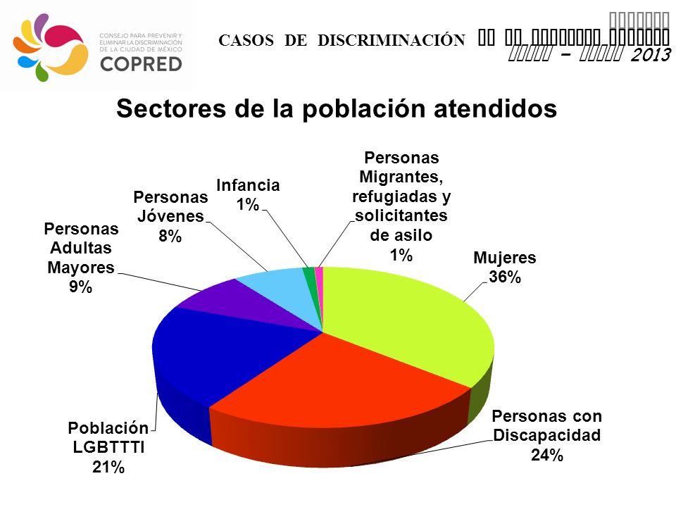 INFORME CASOS DE DISCRIMINACIÓN EN EL DISTRITO FEDERAL enero – marzo 2013 Sectores de la población atendidos