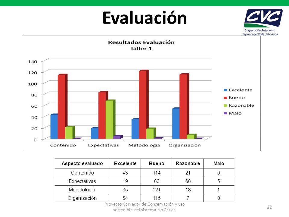 Evaluación Aspecto evaluadoExcelenteBuenoRazonableMalo Contenido43114210 Expectativas1983685 Metodología35121181 Organización5411570 Proyecto Corredor