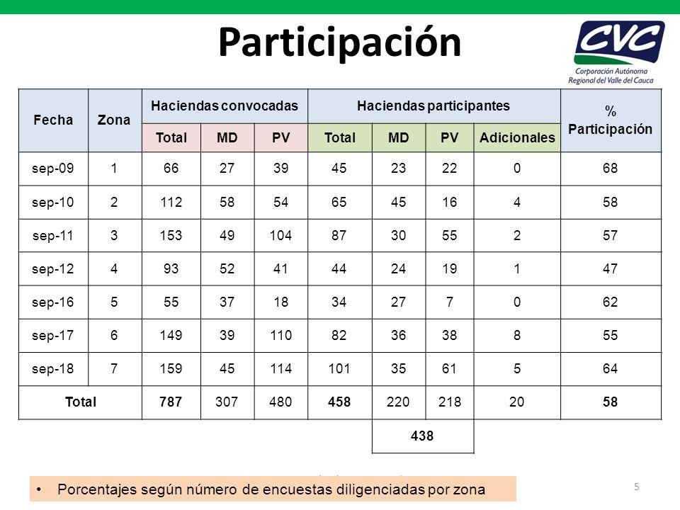 Participación FechaZona Haciendas convocadasHaciendas participantes % Participación TotalMDPVTotalMDPVAdicionales sep-091662739452322068 sep-102112585