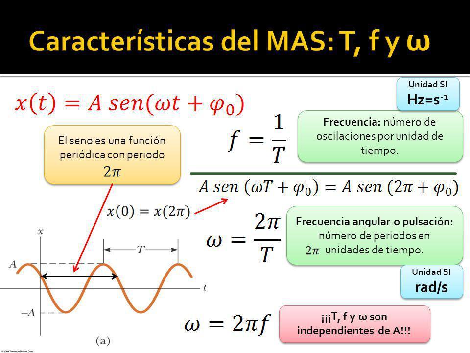 El seno es una función periódica con periodo Frecuencia: número de oscilaciones por unidad de tiempo. Frecuencia angular o pulsación: número de period