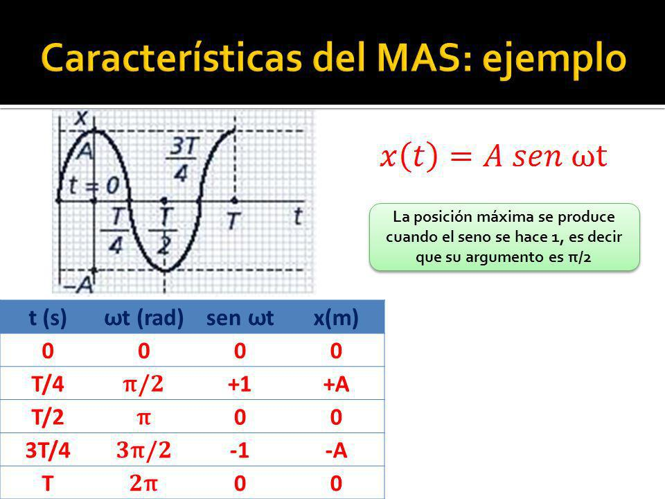 t (s) ω t (rad) sen ω t x(m) 0000 T/4 π /2 +1+A T/2 π 00 3T/4 3 π /2 -A T 2π2π 00 La posición máxima se produce cuando el seno se hace 1, es decir que