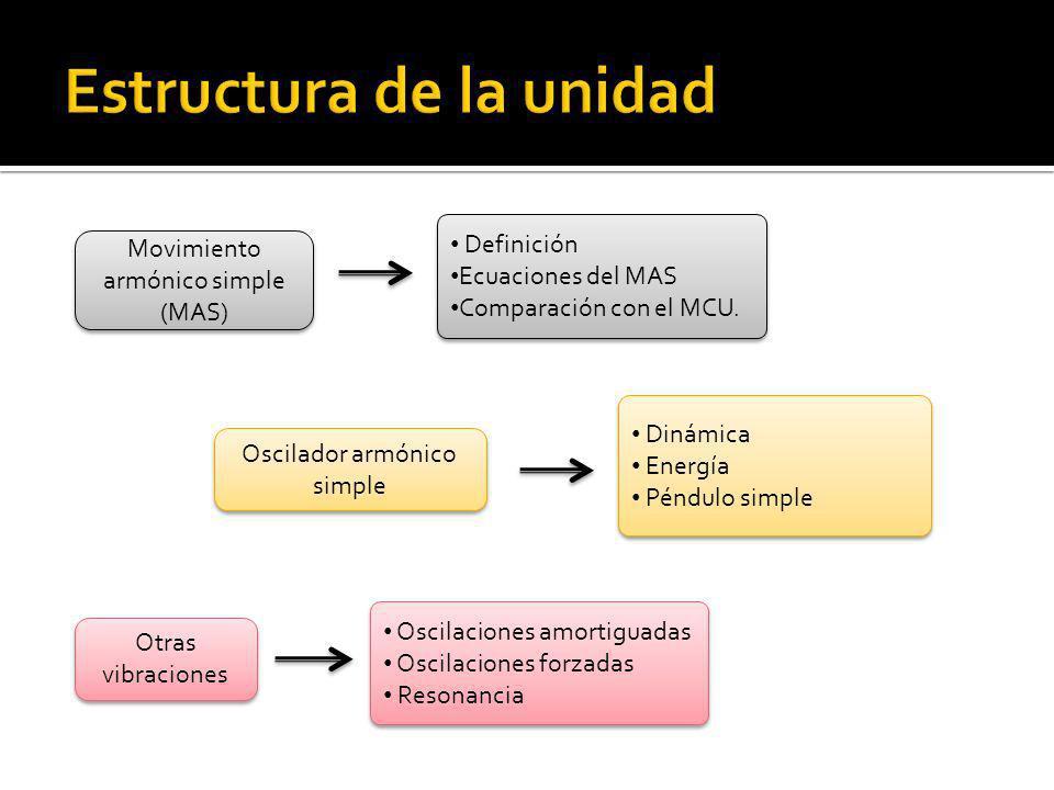 Movimiento armónico simple (MAS) Definición Ecuaciones del MAS Comparación con el MCU. Definición Ecuaciones del MAS Comparación con el MCU. Oscilador