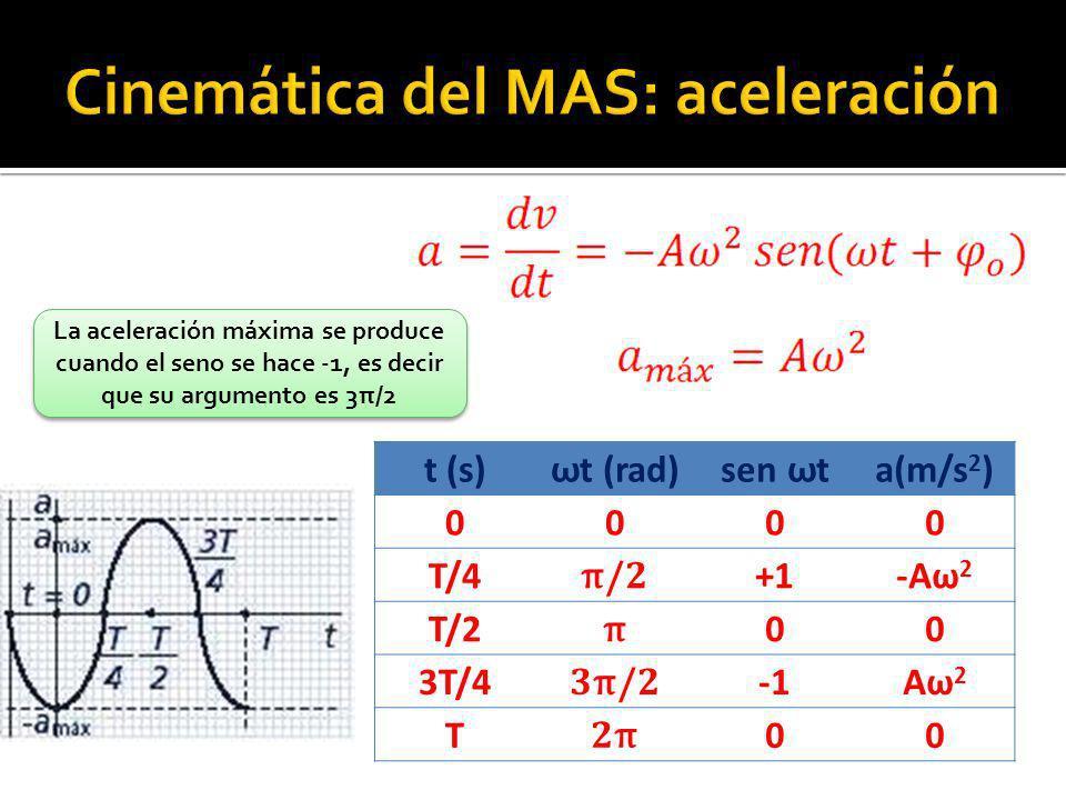 t (s) ω t (rad) sen ω t a(m/s 2 ) 0000 T/4 π /2 +1-Aω 2 T/2 π 00 3T/4 3 π /2 Aω 2 T 2π2π 00 La aceleración máxima se produce cuando el seno se hace -1