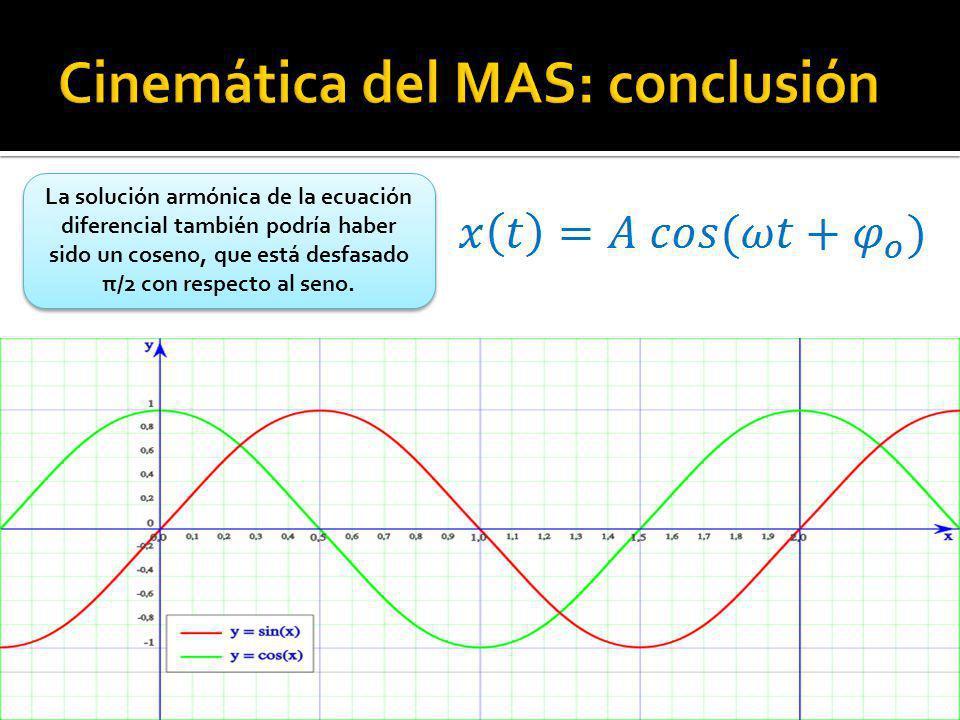 La solución armónica de la ecuación diferencial también podría haber sido un coseno, que está desfasado π/2 con respecto al seno.