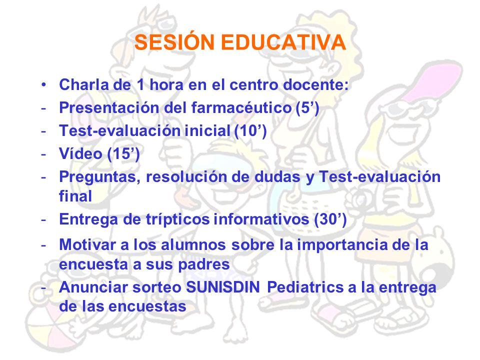 SESIÓN EDUCATIVA Charla de 1 hora en el centro docente: -Presentación del farmacéutico (5) -Test-evaluación inicial (10) -Vídeo (15) -Preguntas, resol