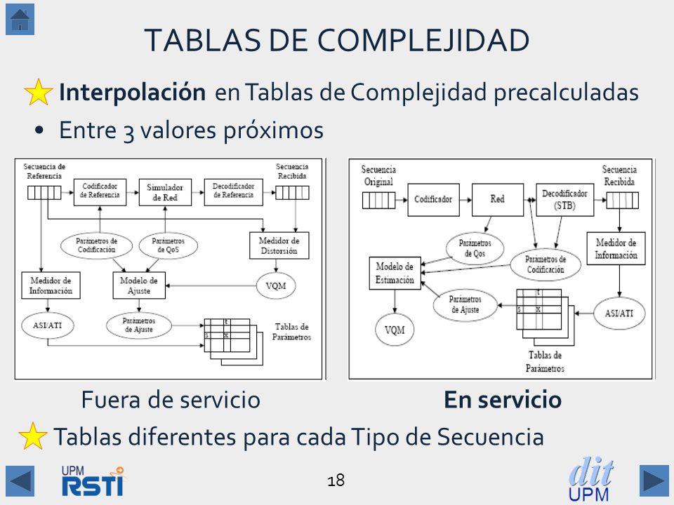 18 TABLAS DE COMPLEJIDAD Interpolación en Tablas de Complejidad precalculadas Entre 3 valores próximos Fuera de servicioEn servicio Tablas diferentes para cada Tipo de Secuencia