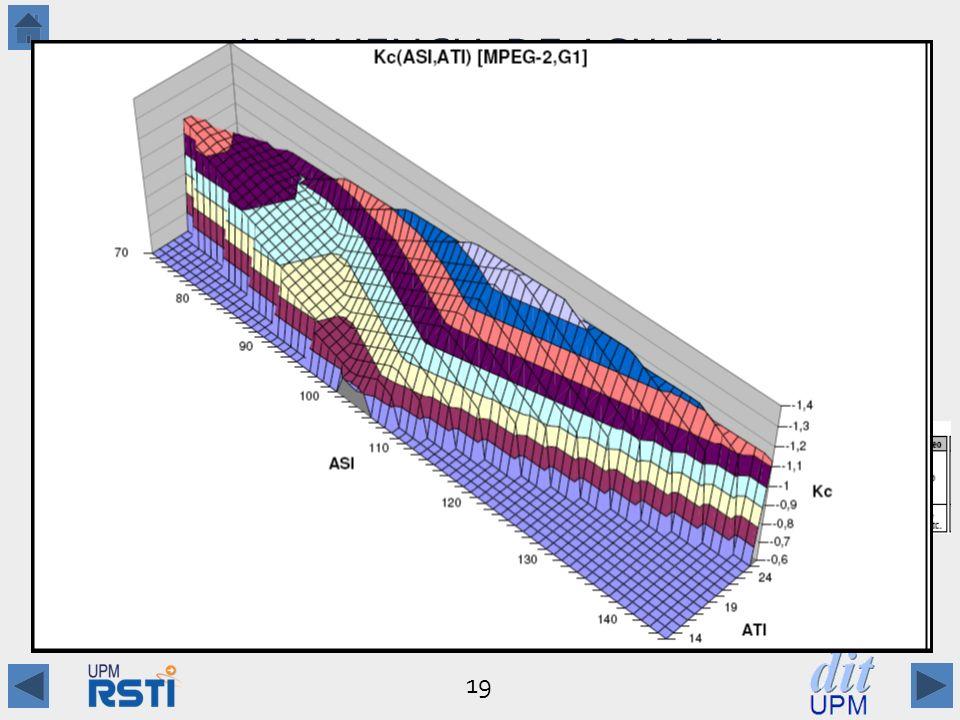 19 INFLUENCIA DE ASI/ATI Secuencias con valores similares de ASI/ATI pueden tener coeficientes de valores muy distintos Factores que influyen: –Formato de vídeo (525/625 líneas) –Frecuencia de imágenes (50/60Hz) –Tipo de vídeo (entrelazado, progresivo, pull-down ) –Tipo de secuencia: natural o artificial –Tamaño y estructura del GOP, etc.
