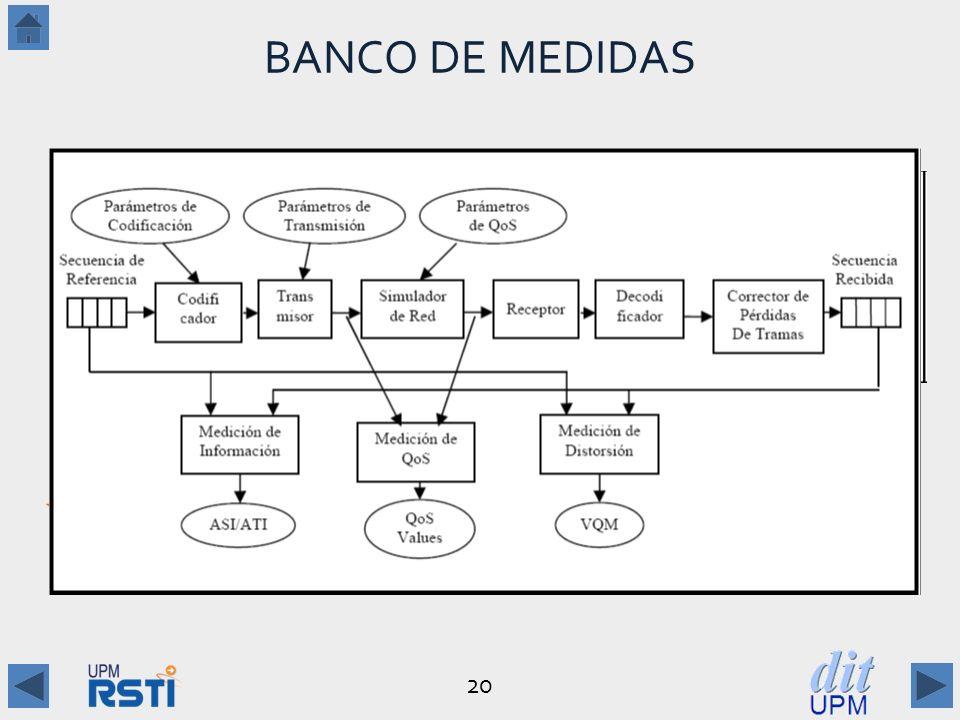 20 BANCO DE MEDIDAS [Alvarez Villacé 2011] Arquitectura Funcional –Prevención/Corrección de Pérdidas de Tramas –Medición de ASI/ATI: STIX Parámetros de Codificación y QoS Casos: Medidas: 6.200 en total