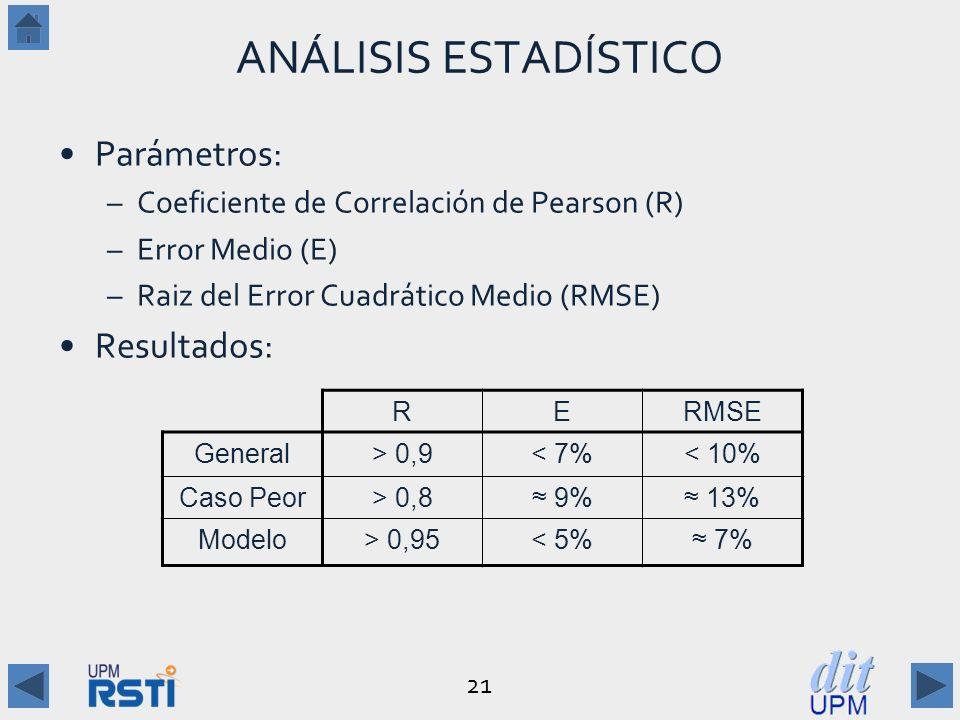 21 ANÁLISIS ESTADÍSTICO Parámetros: –Coeficiente de Correlación de Pearson (R) –Error Medio (E) –Raiz del Error Cuadrático Medio (RMSE) Resultados: RERMSE General> 0,9< 7%< 10% Caso Peor> 0,8 9% 13% Modelo> 0,95< 5% 7%