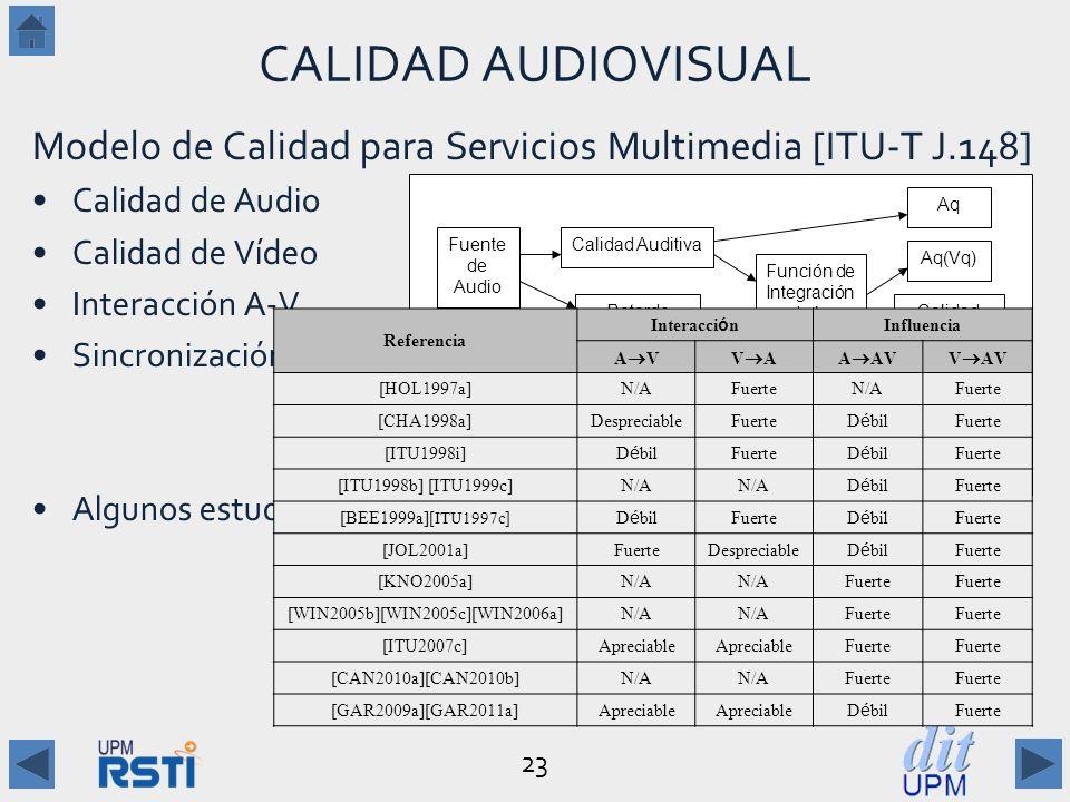 23 CALIDAD AUDIOVISUAL Modelo de Calidad para Servicios Multimedia [ITU-T J.148] Calidad de Audio Calidad de Vídeo Interacción A-V Sincronización A-V Algunos estudios: Fuente de Audio Fuente de Vídeo Calidad Auditiva Calidad Visual Retardo Diferencial Función de Integración de la Calidad Multimedia Aq(Vq) Aq Vq Vq(Aq) Calidad Multimedia Tarea Referencia Interacci ó n Influencia A VV AA AVV AV [HOL1997a]N/AFuerteN/AFuerte [CHA1998a]DespreciableFuerte D é bil Fuerte [ITU1998i] D é bil Fuerte D é bil Fuerte [ITU1998b] [ITU1999c]N/A D é bil Fuerte [BEE1999a] [ITU1997c] D é bil Fuerte D é bil Fuerte [JOL2001a]FuerteDespreciable D é bil Fuerte [KNO2005a]N/A Fuerte [WIN2005b][WIN2005c][WIN2006a]N/A Fuerte [ITU2007c]Apreciable Fuerte [CAN2010a][CAN2010b]N/A Fuerte [GAR2009a][GAR2011a]Apreciable D é bil Fuerte