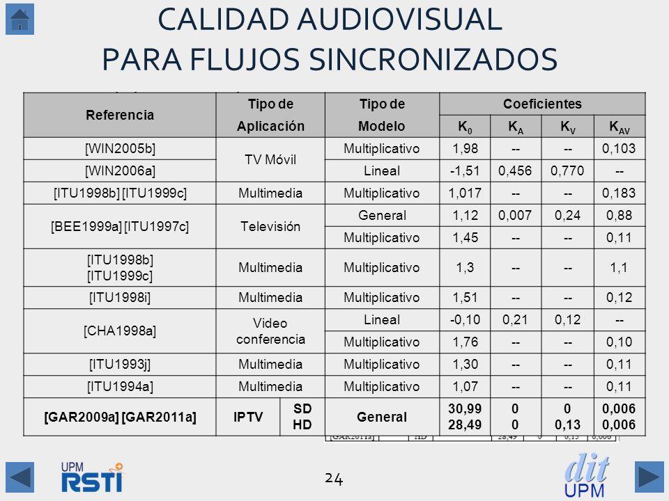 24 CALIDAD AUDIOVISUAL PARA FLUJOS SINCRONIZADOS Modelo General: Q AV = K 0 + K A Q A + K V Q V + K AV Q A Q V Aproximaciones: –Modelo Lineal: Q AV = K 0 + K A Q A + K V Q V –Modelo Multiplicativo: Q AV = K 0 + K AV Q A Q V Algunos modelos: –Tipo, coeficientes: dependen del tipo de aplicación Referencia Tipo de Coeficientes AplicaciónModeloK0K0 KAKA KVKV K AV [WIN2005b] TV Móvil Multiplicativo1,98-- 0,103 [WIN2006a]Lineal-1,510,4560,770-- [ITU1998b] [ITU1999c]MultimediaMultiplicativo1,017-- 0,183 [BEE1999a] [ITU1997c]Televisión General1,120,0070,240,88 Multiplicativo1,45-- 0,11 [ITU1998b] [ITU1999c] MultimediaMultiplicativo1,3-- 1,1 [ITU1998i]MultimediaMultiplicativo1,51-- 0,12 [CHA1998a] Video conferencia Lineal-0,100,210,12-- Multiplicativo1,76-- 0,10 [ITU1993j]MultimediaMultiplicativo1,30-- 0,11 [ITU1994a]MultimediaMultiplicativo1,07-- 0,11 [GAR2009a] [GAR2011a]IPTV SD HD General 30,99 28,49 0000 0 0,13 0,006