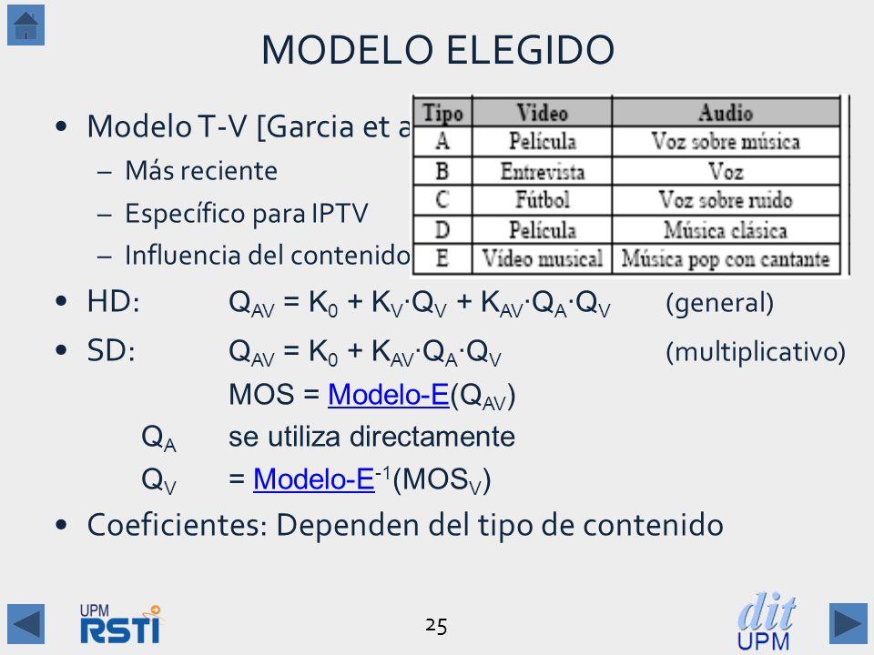 25 MODELO ELEGIDO Modelo T-V [Garcia et al 2009,2011] –Más reciente –Específico para IPTV –Influencia del contenido HD: Q AV = K 0 + K V Q V + K AV Q A Q V (general) SD: Q AV = K 0 + K AV Q A Q V (multiplicativo) MOS = Modelo-E(Q AV )Modelo-E Q A se utiliza directamente Q V = Modelo-E -1 (MOS V )Modelo-E Coeficientes: Dependen del tipo de contenido