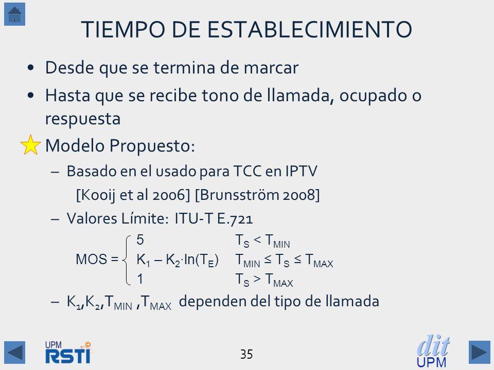 35 TIEMPO DE ESTABLECIMIENTO Desde que se termina de marcar Hasta que se recibe tono de llamada, ocupado o respuesta Modelo Propuesto: –Basado en el usado para TCC en IPTV [Kooij et al 2006] [Brunsström 2008] –Valores Límite:ITU-T E.721 5 T S < T MIN MOS = K 1 – K 2ln(T E ) T MIN T S T MAX 1 T S > T MAX –K 1,K 2,T MIN,T MAX dependen del tipo de llamada