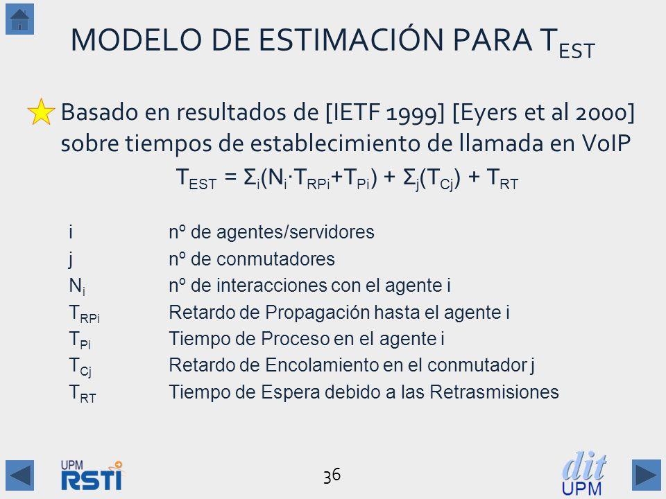 36 MODELO DE ESTIMACIÓN PARA T EST Basado en resultados de [IETF 1999] [Eyers et al 2000] sobre tiempos de establecimiento de llamada en VoIP T EST = Σ i (N i T RPi +T Pi ) + Σ j (T Cj ) + T RT inº de agentes/servidores jnº de conmutadores N i nº de interacciones con el agente i T RPi Retardo de Propagación hasta el agente i T Pi Tiempo de Proceso en el agente i T Cj Retardo de Encolamiento en el conmutador j T RT Tiempo de Espera debido a las Retrasmisiones