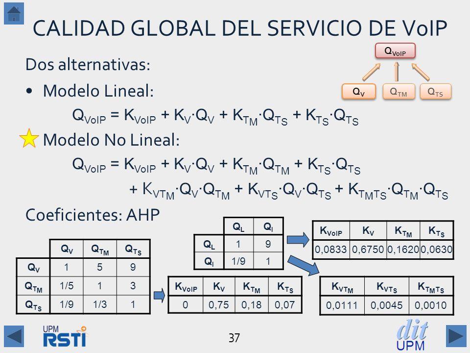 37 CALIDAD GLOBAL DEL SERVICIO DE VoIP Dos alternativas: Modelo Lineal: Q VoIP = K VoIP + K V Q V + K T M Q T S + K T S Q T S Modelo No Lineal: Q VoIP = K VoIP + K V Q V + K T M Q T M + K T S Q T S + K VT M Q V Q T M + K VT S Q V Q T S + K T M T S Q T M Q T S Coeficientes: AHP QVQV QVQV Q VoIP Q TM Q TS QVQV QTMQTM QTSQTS QVQV 159 QTMQTM 1/513 QTSQTS 1/91/31 K VoIP KVKV KTMKTM KTSKTS 00,750,180,07 QLQL QIQI QLQL 19 QIQI 1/91 K VoIP KVKV KTMKTM KTSKTS 0,08330,67500,16200,0630 K VT M K VT S KTMTSKTMTS 0,01110,00450,0010