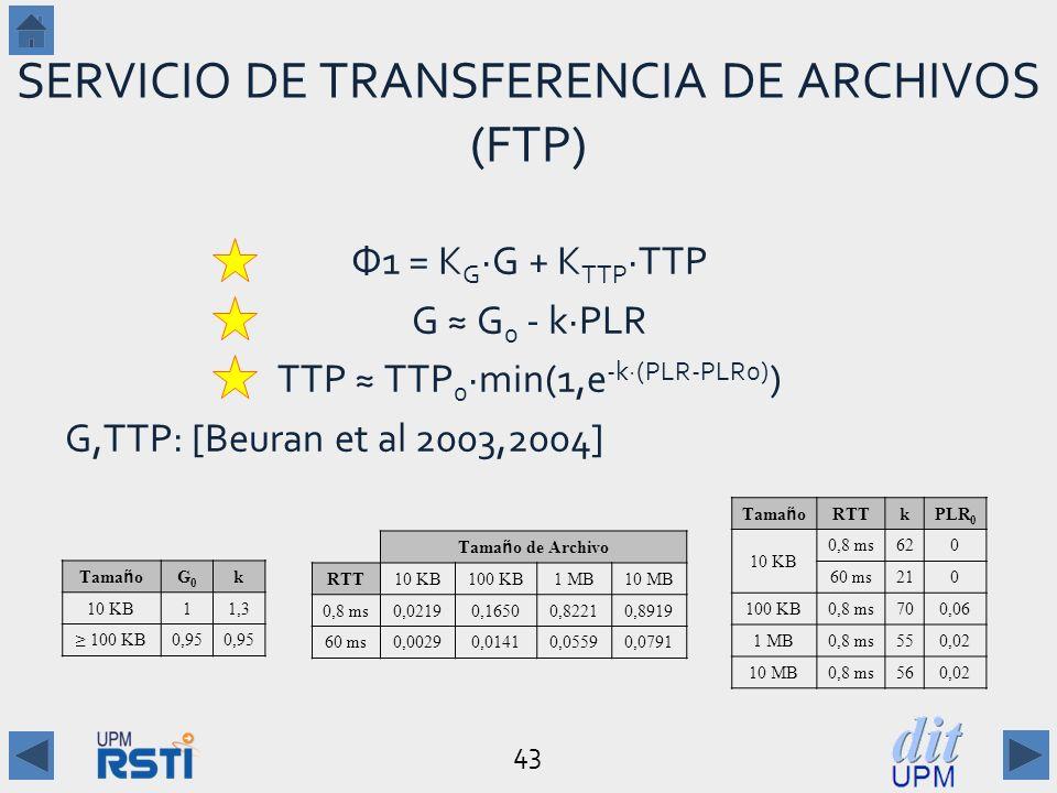 43 SERVICIO DE TRANSFERENCIA DE ARCHIVOS (FTP) Φ1 = K G G + K TTP TTP G G 0 - kPLR TTP TTP 0 min(1,e -k(PLR-PLR0) ) G,TTP: [Beuran et al 2003,2004] Tama ñ o de Archivo RTT10 KB100 KB1 MB10 MB 0,8 ms0,02190,16500,82210,8919 60 ms0,00290,01410,05590,0791 Tama ñ o G0G0 k 10 KB11,3 100 KB0,95 Tama ñ o RTTkPLR 0 10 KB 0,8 ms620 60 ms210 100 KB0,8 ms700,06 1 MB0,8 ms550,02 10 MB0,8 ms560,02