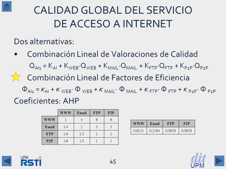 45 CALIDAD GLOBAL DEL SERVICIO DE ACCESO A INTERNET Dos alternativas: Combinación Lineal de Valoraciones de Calidad Q AI1 = K AI + K WEB ·Q WEB + K MAIL ·Q MAIL + K FTP ·Q FTP + K P2P ·Q P2P Combinación Lineal de Factores de Eficiencia Φ AI1 = κ AI + κ WEB · Φ WEB + κ MAIL · Φ MAIL + κ FTP · Φ FTP + κ P2P · Φ P2P Coeficientes: AHP WWWEmailFTPP2P WWW1466 Email1/4133 FTP1/61/311 P2P1/61/311 WWWEmailFTPP2P 0,61210,21640,0858