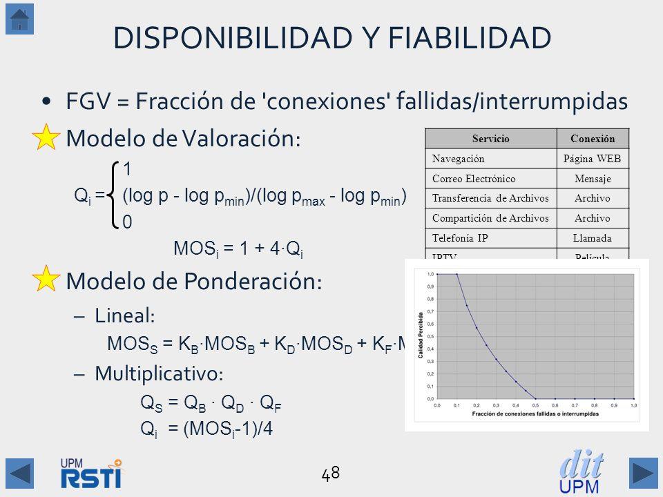 48 DISPONIBILIDAD Y FIABILIDAD FGV = Fracción de conexiones fallidas/interrumpidas Modelo de Valoración: 1p < pmax Q i = (log p - log p min )/(log p max - log p min )p max p p min 0 p > pmin MOS i = 1 + 4·Q i Modelo de Ponderación: –Lineal: MOS S = K B ·MOS B + K D ·MOS D + K F ·MOS F –Multiplicativo: Q S = Q B · Q D · Q F Q i = (MOS i -1)/4 ServicioConexión NavegaciónPágina WEB Correo ElectrónicoMensaje Transferencia de ArchivosArchivo Compartición de ArchivosArchivo Telefonía IPLlamada IPTVPelícula