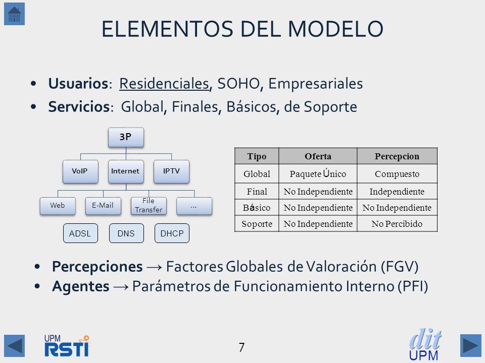 7 ELEMENTOS DEL MODELO Usuarios: Residenciales, SOHO, Empresariales Servicios: Global, Finales, Básicos, de Soporte Percepciones Factores Globales de Valoración (FGV) Agentes Parámetros de Funcionamiento Interno (PFI) 3P3P VoIPInternet WebE-Mail File Transfer … IPTV ADSLDNSDHCP TipoOfertaPercepcion Global Paquete Ú nico Compuesto FinalNo IndependienteIndependiente B á sico No Independiente SoporteNo IndependienteNo Percibido