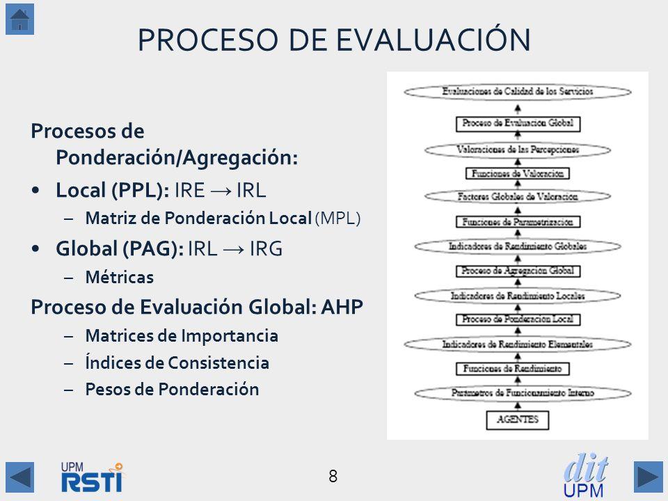8 PROCESO DE EVALUACIÓN Procesos de Ponderación/Agregación: Local (PPL): IRE IRL –Matriz de Ponderación Local (MPL) Global (PAG): IRL IRG –Métricas Proceso de Evaluación Global: AHP –Matrices de Importancia –Índices de Consistencia –Pesos de Ponderación