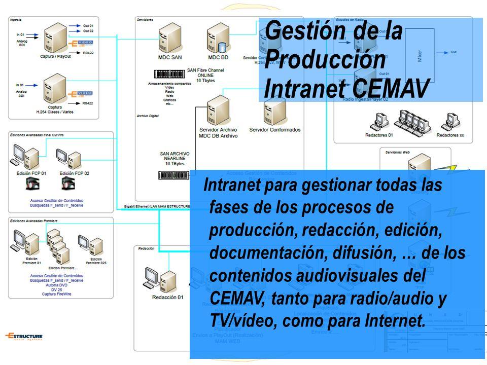 Gestión de la Producción Intranet CEMAV Intranet para gestionar todas las fases de los procesos de producción, redacción, edición, documentación, difu