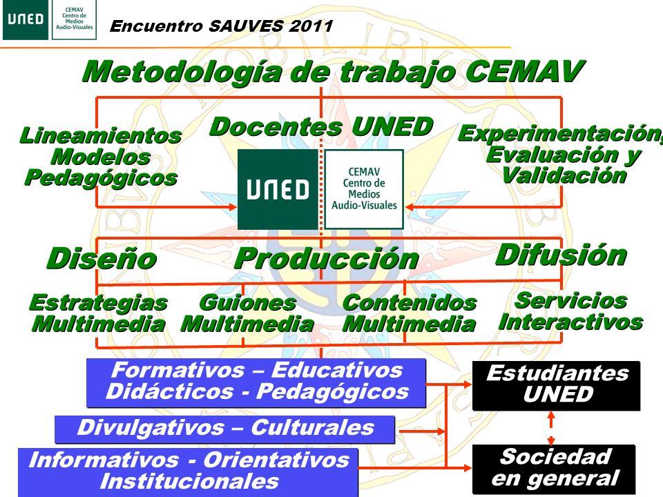 Metodología de trabajo CEMAV Lineamientos Modelos Pedagógicos Docentes UNED Diseño Experimentación, Evaluación y Validación Producción Difusión Estrat