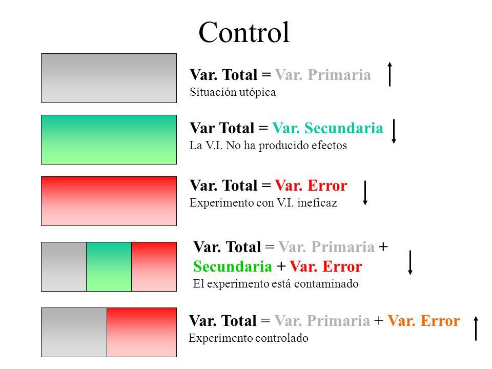 Control Var. Total = Var. Primaria Situación utópica Var Total = Var. Secundaria La V.I. No ha producido efectos Var. Total = Var. Error Experimento c