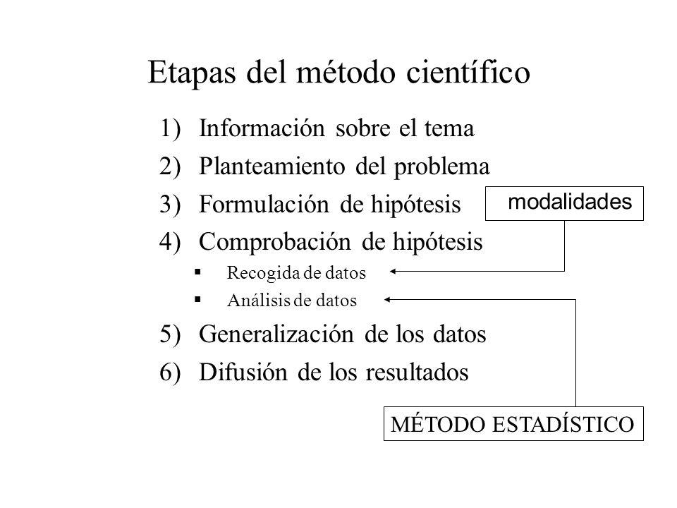 Etapas del método científico 1)Información sobre el tema 2)Planteamiento del problema 3)Formulación de hipótesis 4)Comprobación de hipótesis Recogida