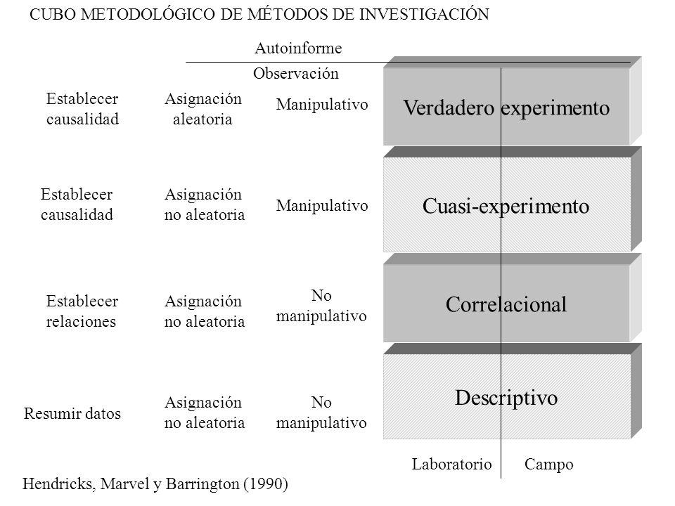 Verdadero experimento Cuasi-experimento Correlacional Descriptivo Resumir datos Asignación no aleatoria No manipulativo Establecer relaciones Asignaci