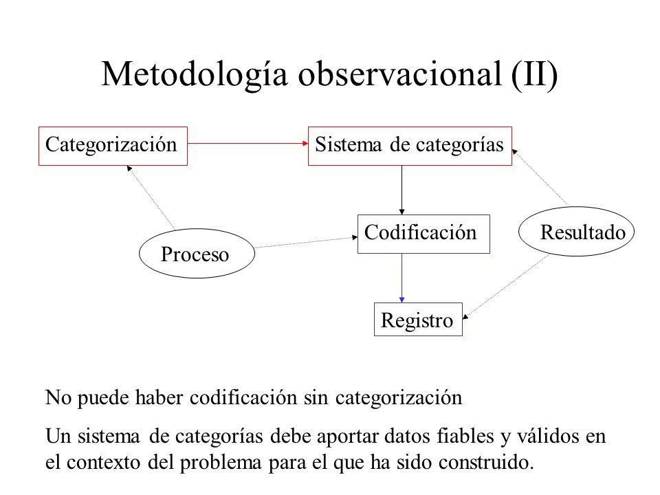 Metodología observacional (II) CategorizaciónSistema de categorías Codificación Registro Proceso Resultado No puede haber codificación sin categorizac