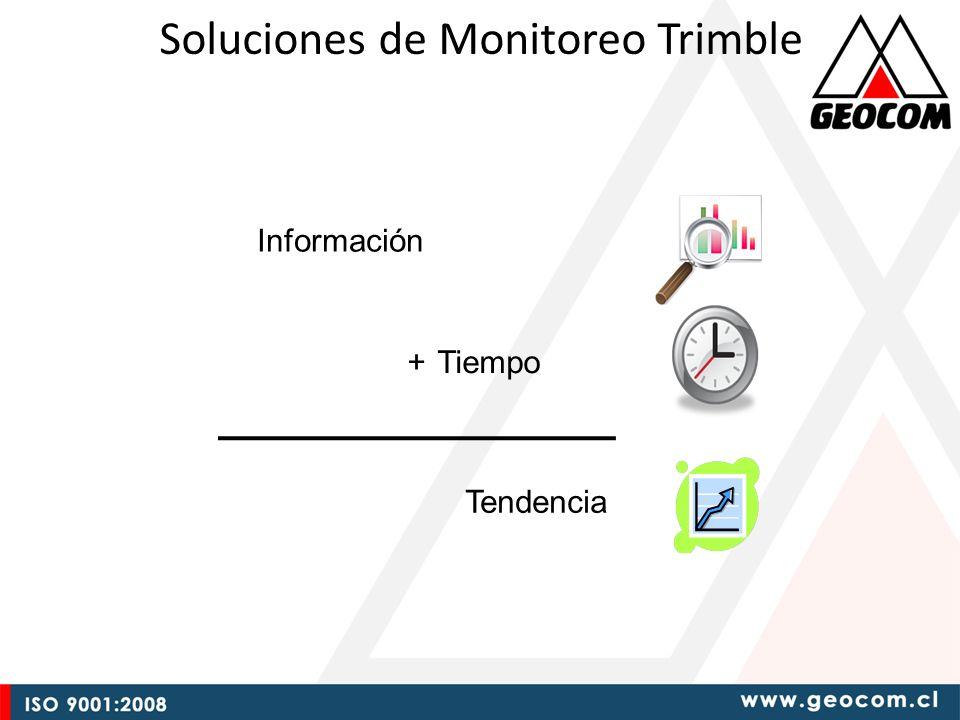 Soluciones de Monitoreo Trimble Información Tendencia + Tiempo