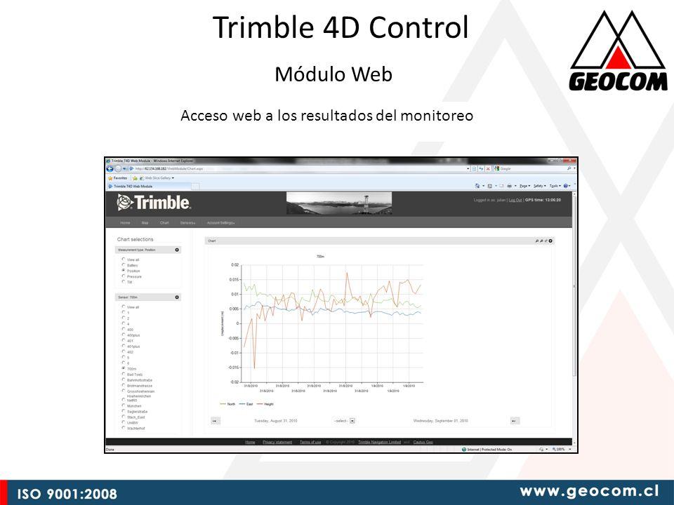 Módulo Web Acceso web a los resultados del monitoreo Trimble 4D Control