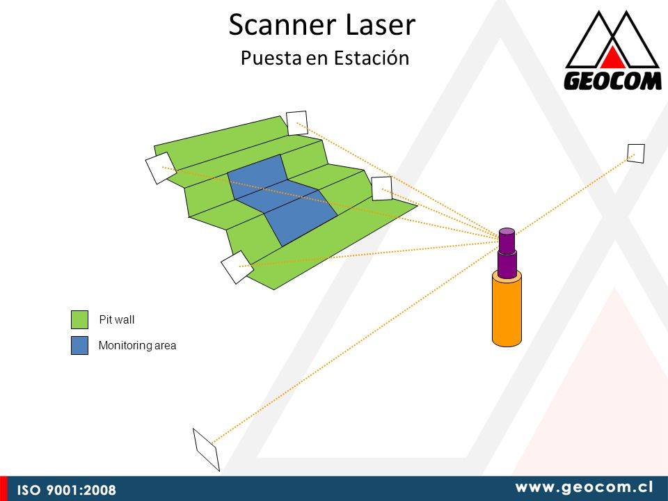Scanner Laser Puesta en Estación Pit wall Monitoring area