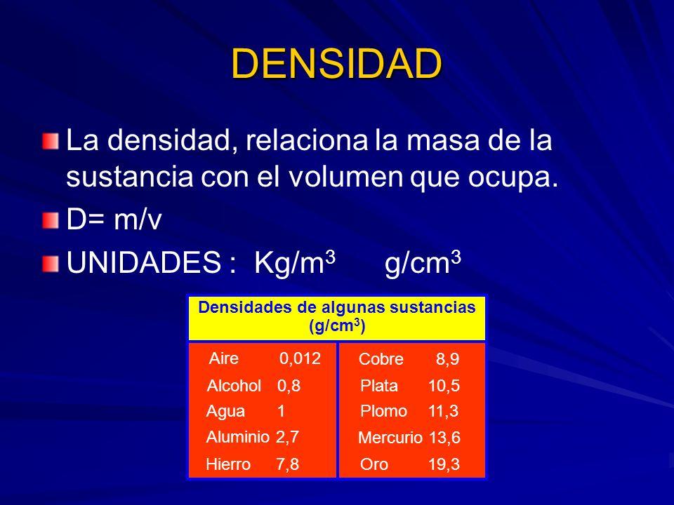 DENSIDAD Masa por unidad de volumen del corcho: 240 : 1000 = 0,24 g /cm3 Masa por unidad de volumen del plomo: 11290 : 1000 = 11,29 g /cm3 corchoplomo 1000 cm 3 de volumen