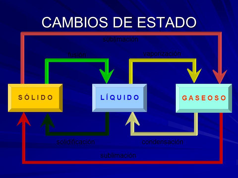 CAMBIOS DE ESTADO.Al calentar suficientemente un sólido se convierte en líquido.