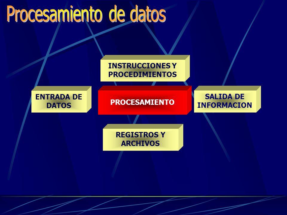 Datos: Son información que pueden ser manipuladas, la cual puede ser de entrada, procesamiento y salida. Entre ellos datos fijo,Variable, Numérico, Al