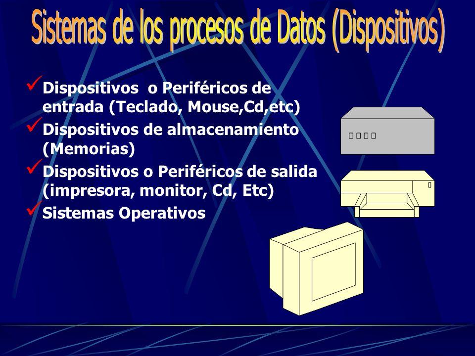 Dispositivos o Periféricos de entrada (Teclado, Mouse,Cd,etc) Dispositivos de almacenamiento (Memorias) Dispositivos o Periféricos de salida (impresora, monitor, Cd, Etc) Sistemas Operativos
