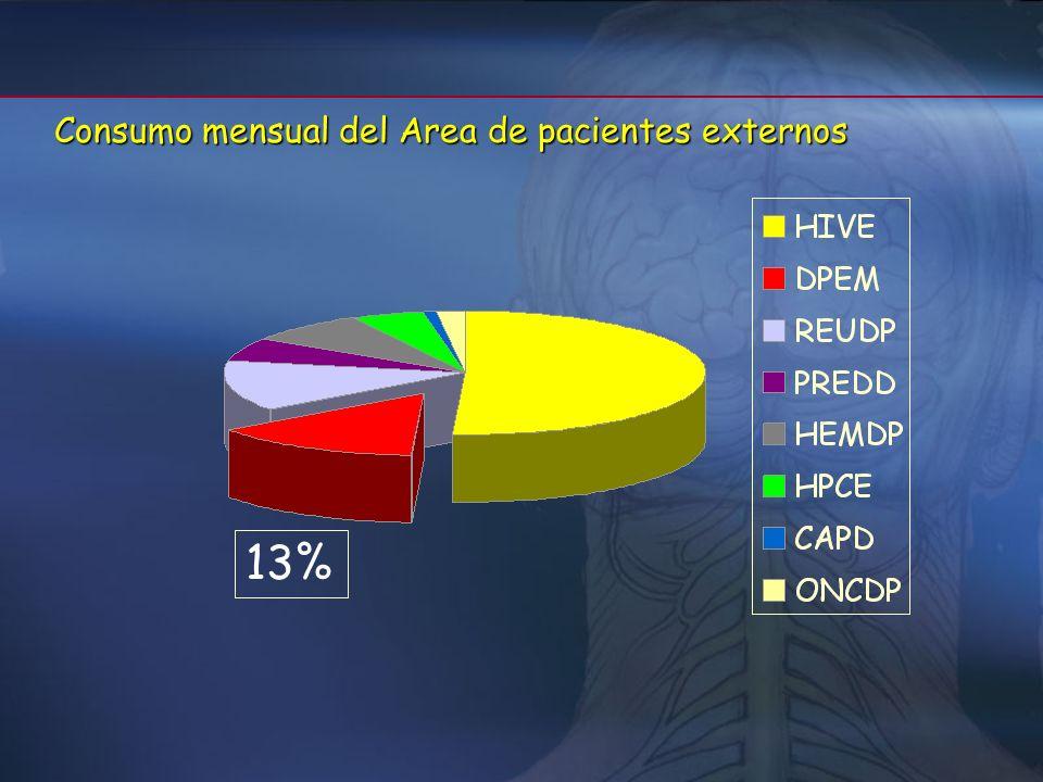 9 pacientes 11 pacientes 27 pacientes 4 pacientes 11 pacientes 62 pacientes * consumo del 2005 Servicio de Farmacia 175 293,04 175 293,04 108 119,64 1