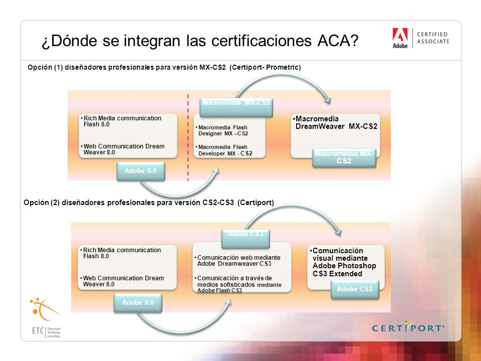 ¿Dónde se integran las certificaciones ACA? Rich Media communication Flash 8.0 Web Communication Dream Weaver 8.0 Adobe 8.0 Macromedia Flash Designer