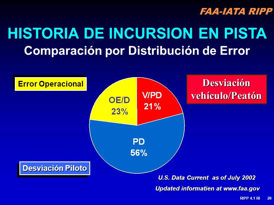 FAA-IATA RIPP RIPP 4.1 RI20 HISTORIA DE INCURSION EN PISTA Comparación por Distribución de Error Error Operacional Desviación Piloto U.S. Data Current