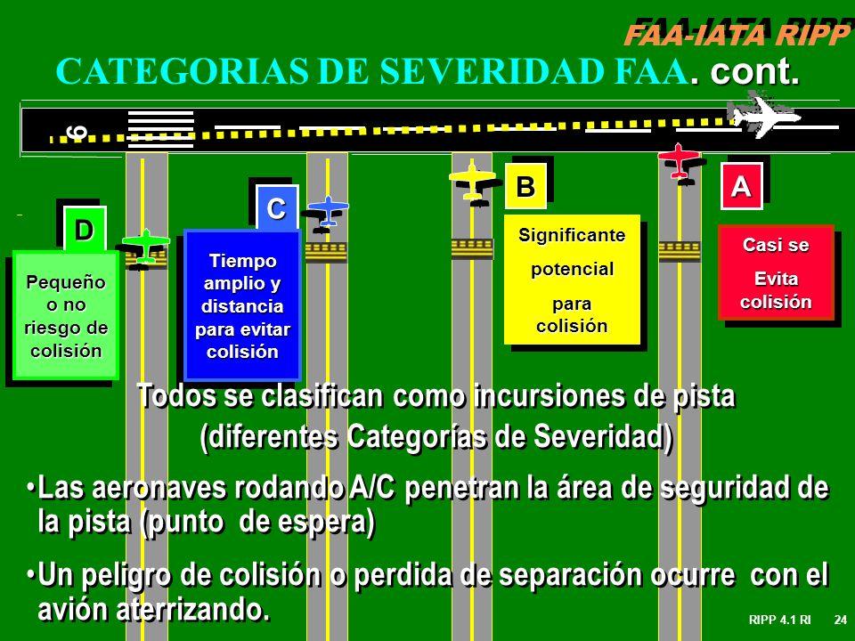 FAA-IATA RIPP RIPP 4.1 RI24. cont. CATEGORIAS DE SEVERIDAD FAA. cont. AA BB CC DD 9 Pequeño o no riesgo de colisión Tiempo amplio y distancia para evi